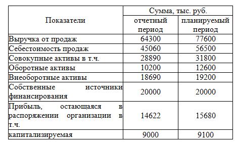 капитала в таблицах рентабельность