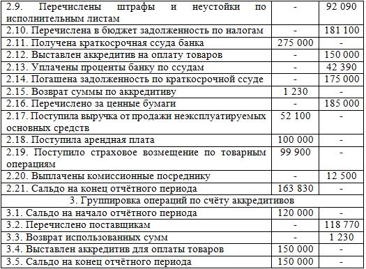 Выручки 1 поступлению средств выполненные работы услуги расчетный счет кассу работа курьер на 2-3 дня в неделю свежие вакансии