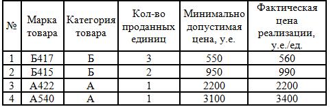 Задача 3035 (расчет фонда оплаты труда)