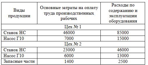 распределение затрат по видам производимой продукции