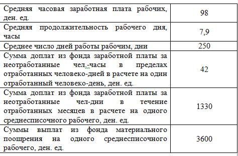 Задача 329 (расчет заработной платы работника)