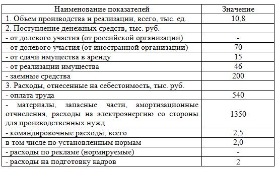 Рассчитать налог на ссуду займ на карту мгновенно круглосуточно без отказа в перми
